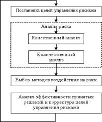 Процесс управления рисками на предприятии ru Постановка целей управления рисками