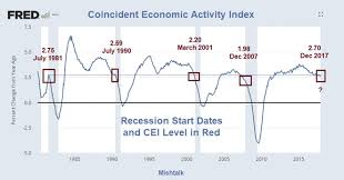 Cea Level Chart Cea Index The Most Exact Recession Indicator Youve Never
