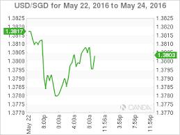 Usd Sgd Singapore Dollar Flat Cpi Declines Investing Com