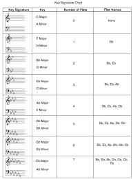 Piano Notes Chart Flats And Sharps Free Key Signature Chart Play In The Right Key Every Time