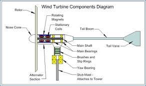 wind generator wiring diagram dogboi info wind turbine stator wiring diagram wind turbine ponents diagram