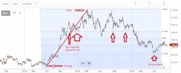 Technicals With Etmarkets How To Use Fibonacci To Identify