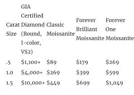 Moissanite Vs Diamond Pricing Moissanite Price Moissanite