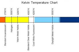 4200k Color Chart Kelvin Temperature Chart Save Energy Bulb Temperature Chart