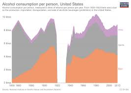 Consumption Alcohol Data - In Our World