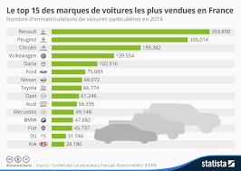 infographie le top 15 des marques de voitures les plus vendues en france statista