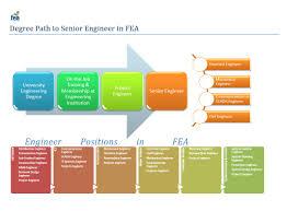 Design Engineer Career Path Electrical Engineer Electrical Engineer Career Path