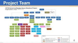 Caltrans District 12 Organizational Chart Ttg Luncheon 4 6 2016 Oc Streetcar