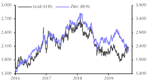 Lead Price Rally To Go Into Reverse Capital Economics