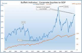 Buffett Indicator Chart Investors The Warren Buffett Indicator Is At A 15 Year High
