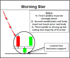 Morning And Evening Star Candlestick Chart Patterns Rookie