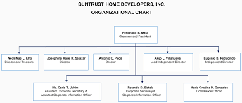 Home Organization Chart Suntrust Home Developers Home Our Company