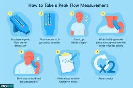 Asthma Zone Chart Peak Flow Meter Uses Procedure Results