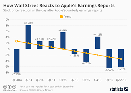 Chart How Wall Street Reacts To Apples Earnings Reports