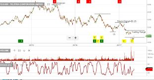 Chart Watch Telstra Investor Signals
