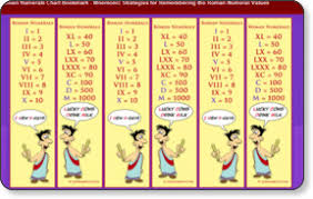 Roman Numerals Printable Chart The Best Printable Roman Numeral Chart Weaver Website