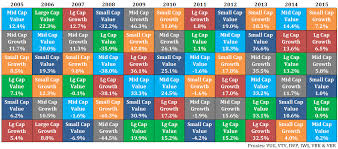Asset Allocation Performance Chart Avoiding Process Drift A Wealth Of Common Sense