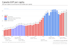 Canada Gdp Data And Charts 1980 2020 Mgm Research