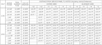 Electrical Cable Size Chart Amps In India Www