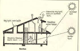 How Do We Choose A Passive Solar House Design  Small Home Big Solar Home Designs