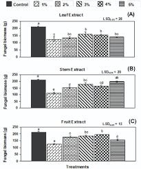 <b>Bioactive</b> Constituents of Shoot <b>Extracts of</b> Sisymbrium irio L ...