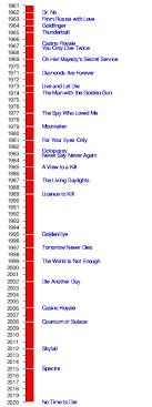 James Bond Comparison Chart Production Of The James Bond Films Wikipedia