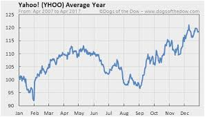 Yahoo Stock Chart Best Of Bilder Home Depot Historical Stock Prices Magnificent Home Depot Stock Quote