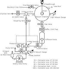 vacuum vacuum layout