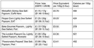 Caloric Equivalent Chart Popcorn Cinemas Surprisingly Cheap Snack Celluloid Junkie