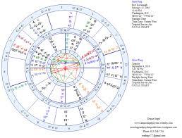 Brett Kavanaugh Astrology And Psychic Predictions