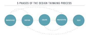 Design Thinking Chart Drunk On Design Thinking Ux Collective