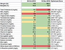Bulletproof Food Chart Bulletproof Diet And Intermittent Fasting My 30 Day Results
