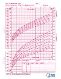 59 Interpretive Premature Baby Development Chart