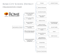 Chart Of Accounts For School Business Organization Chart Rome City School District