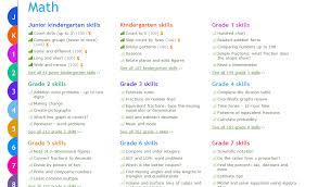Ixl Progress Chart Ixl Math