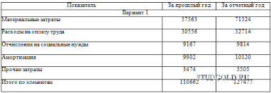 Курсовая работа по КЭАХД Вариант  ЗАДАНИЕ 3 Проанализируйте влияние на изменение прибыли от продаж фак¬торов указанных в табл 3 объема продаж себестоимости продукции