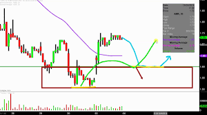 Amr Stock Chart Alta Mesa Resources Inc Amr Stock Chart Technical Analysis For 12 03 18
