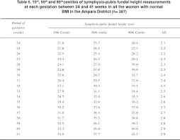 Table 5 From Symphysis Pubis Fundal Height Charts To Assess