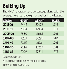 Goalie Pad Sizing Chart By Height Are Nhl Goalies Too Big To Fail Wsj