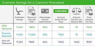 Delta dental is the nation's largest dental benefits. Ppo Plus Premier