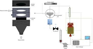 Electrochemical Reactor Design Reactor Design As A Critical Input In The Electrochemical