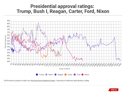 Reagan Approval Rating Chart Trumps Ratings Lowest Ever For First 100 Days But Not The