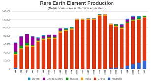 Ree Rare Earth Elements Metals Minerals Mining Uses