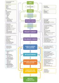 Government Contracting Process Flow Chart Procurement Process Flow Chart In Construction