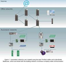 profinet cabling four pair solution for plant communications< four pair solution for the future profinet cabling for extended plant concepts