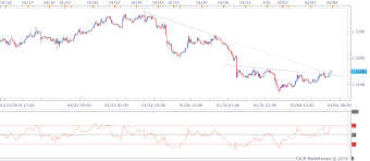 Usd Cad Technical Analysis Stronger Corrective Bounce Likely