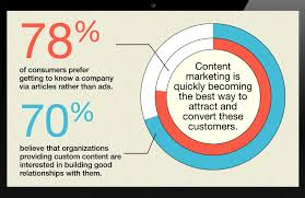 Content Marketing Why Is Content Marketing Important Learn The Importance Of Content
