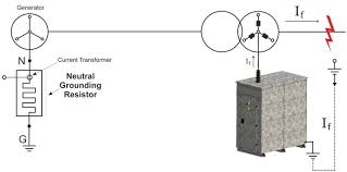 neutral grounding resistors lmz elektromekanik Dry Transformer Grounding Diagrams reducing single phase fault currents which occur in m v electrical networks to prevent damages on transformers and generators Transformer Grounding and Bonding