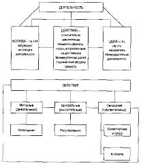 Реферат Виды способностей и их психо логическая характеристика  Виды способностей и их психо логическая характеристика