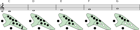 An Introduction To The Ocarinas Fingering System Pure